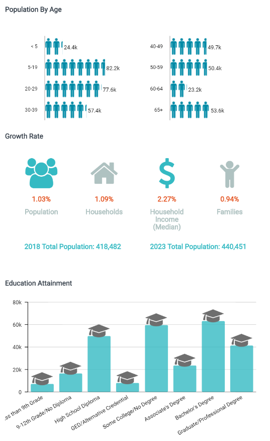 Growing Educated Workforce in Richland County SC
